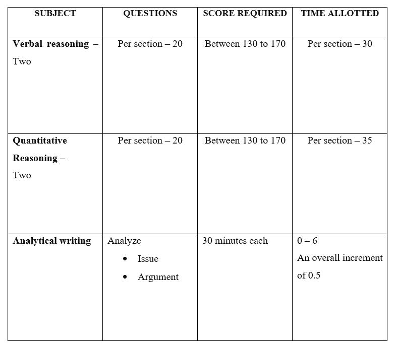 GRE exam structure