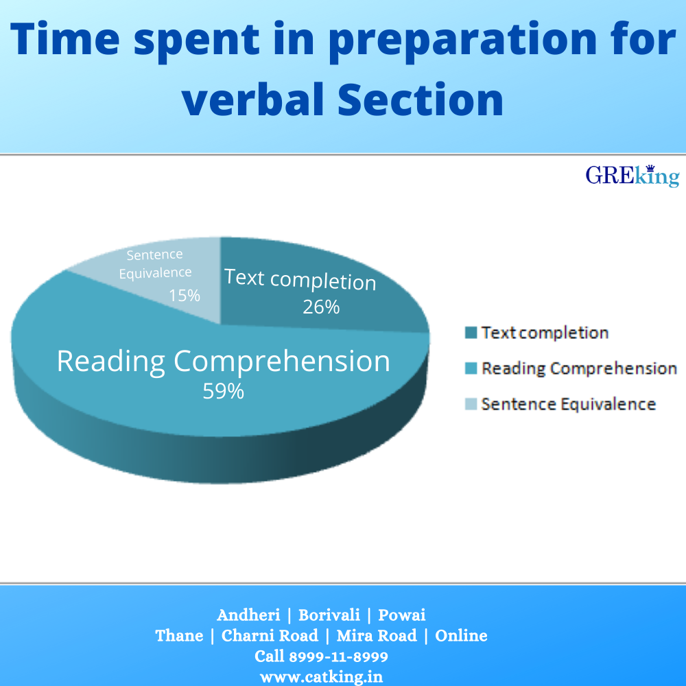 How to Ace the GRE Verbal Section?