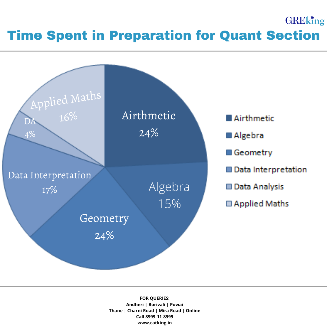 How to get GRE Quant Score of 160